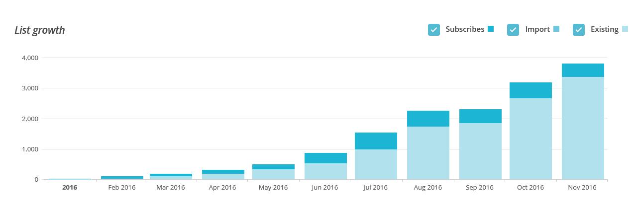 list-growth
