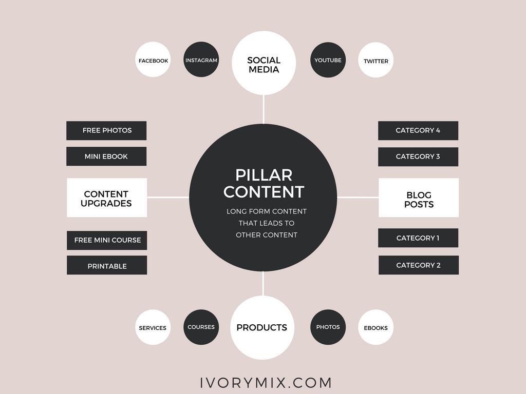 Pillar Content grow traffic to your blog ideas