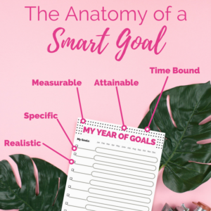 the anatomy of a smart goal