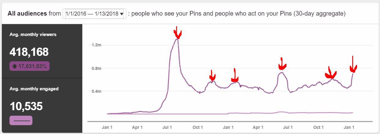graph showing traffic viral pinterest