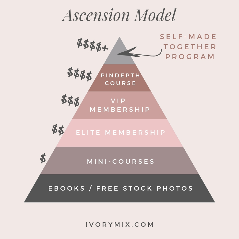 Ascension model example ivorymix.com