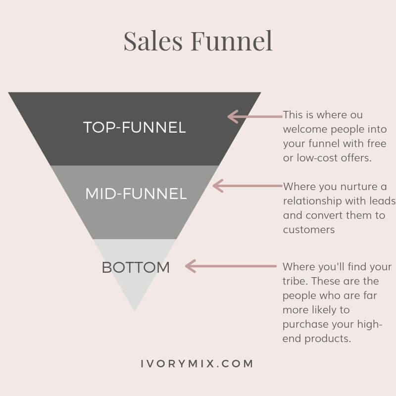 Passive Income Sales Funnel